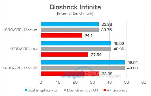 HP 15-bw072ax Bioshock Infinite