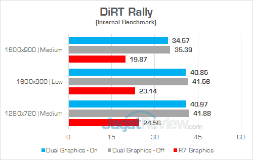 HP 15-bw072ax DiRT Rally