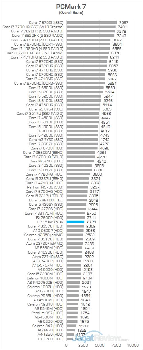 HP 15-bw072ax PCMark 7 Comparison