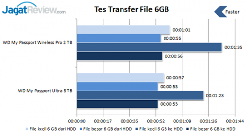 Tes-Transfer-File