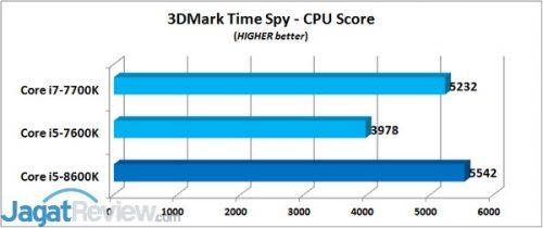 3DM TS - CPU