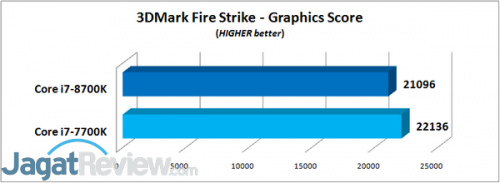 3DMark Fire Strike - Graphics