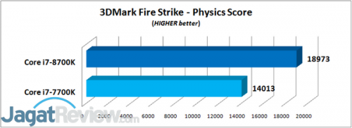 3DMark Fire Strike - Physics