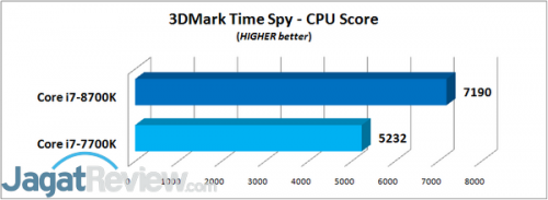 3DMark Time Spy - CPU