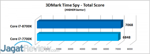3DMark Time Spy - Total
