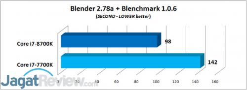 Blender 2.78a