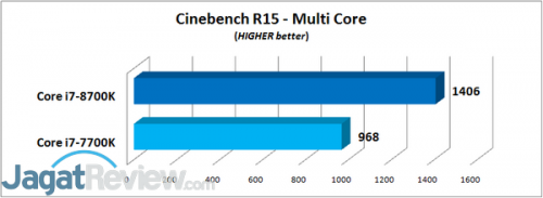 Cinebench R15 - Multi Core