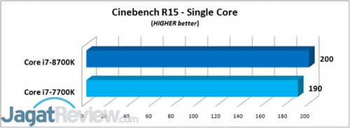 Cinebench R15 - Single Core