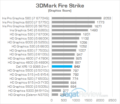 DELL XPS 13 9365 2-in-1 3DMark Fire Strike