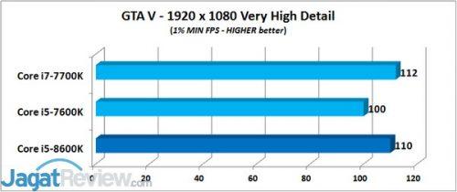 GTA V - 1% MIN