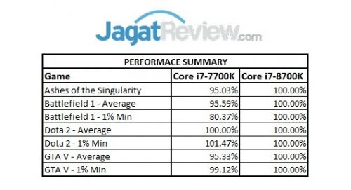 Game Summary - Core i7-8700K