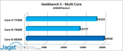 Geekbench 3 - MC