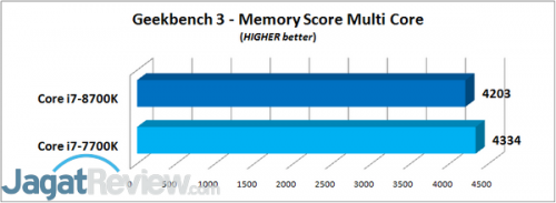 Geekbench 3 - Memory Score Multi Core