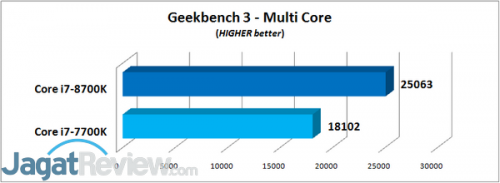 Geekbench 3 - Multi Core