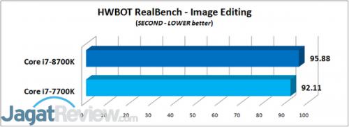 HWBOT RealBench - Image Editing