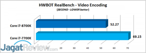 HWBOT RealBench - Video Encoding