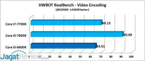 HWBOT Realbench - Video