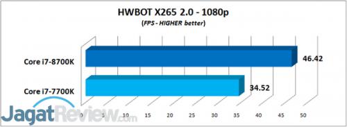 HWBOT x265 1080