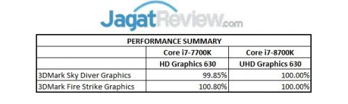 IGP Performance Summary