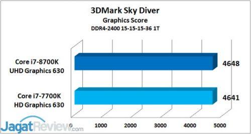IGP Sky Diver