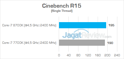 Intel Core i 8th Gen Cinebench R15