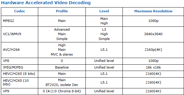 Intel UHD Graphics Decode