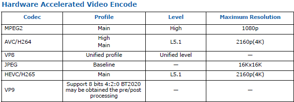 Intel UHD Graphics Encode
