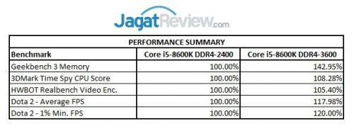Performance Summary Core i5-8600K R