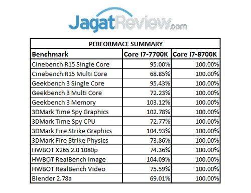 Performance Summary - Core i7-8700K