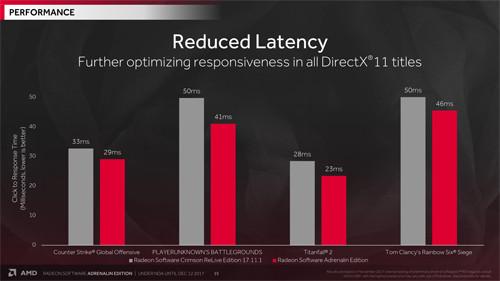 Hands-On AMD Radeon Software Adrenalin Edition 17 12 1