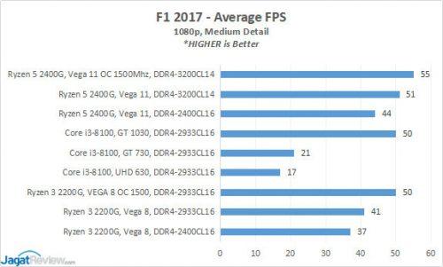 AMD Ryzen 5 2400G (Radeon RX Vega 11) RAM Overclocking