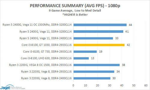 Hindari Penggunaan RAM Single-Channel di Ryzen 3 2200G dan Ryzen 5