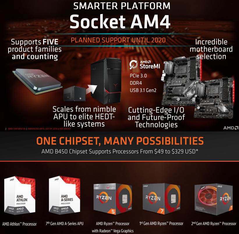 Chipset AMD B450 untuk AM4 Platform: Solusi Midrange