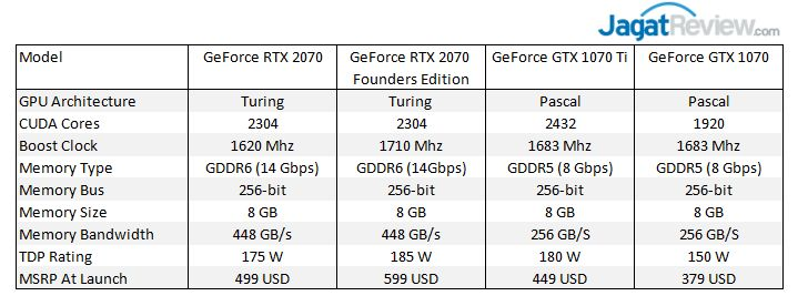 Analisis & Overclocking : MSI GeForce RTX 2070 Gaming Z 8G (vs GTX