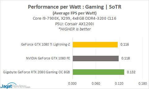Hands-on: Gigabyte GeForce RTX 2080 Gaming OC 8GB di 4K
