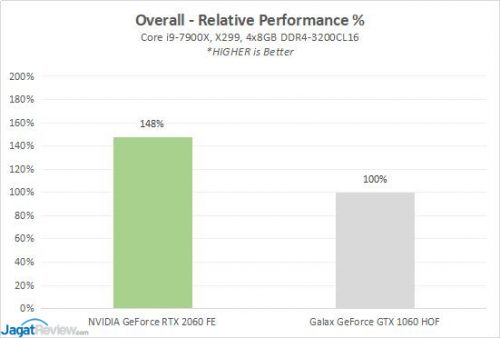 Review: GeForce RTX 2060 vs GeForce GTX 1080 (Gigabyte GeForce RTX