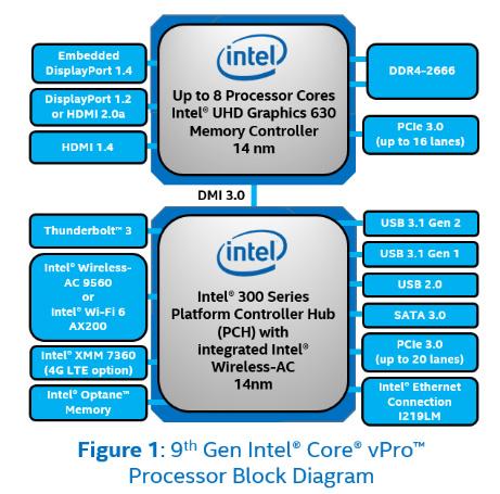 Computex 2019: Intel Rilis Prosesor Baru untuk Core 9th Gen