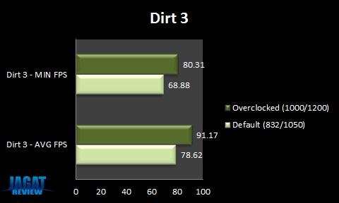 GTX580XE Dirt3