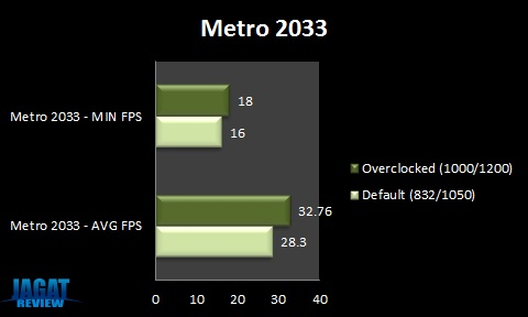 GTX580XE Metro2033
