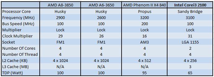 AMD LLANO PROCESSOR COMPARISON1