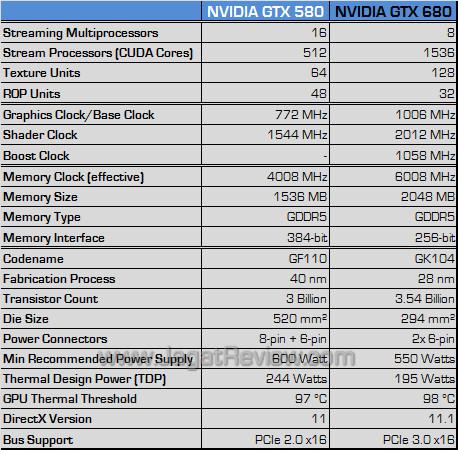 nvidia gtx 680 spec21