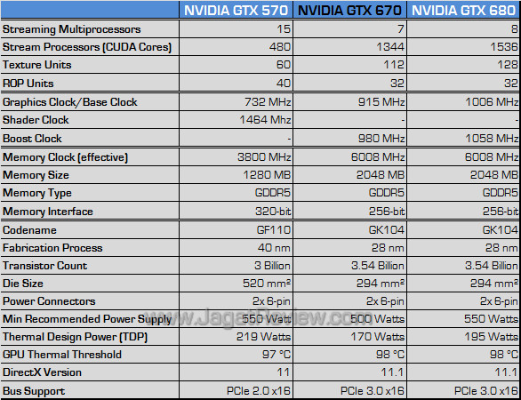 nvidia gtx 670 spec