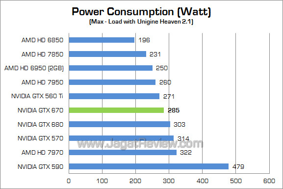 nvidia gtx 670 watt 01