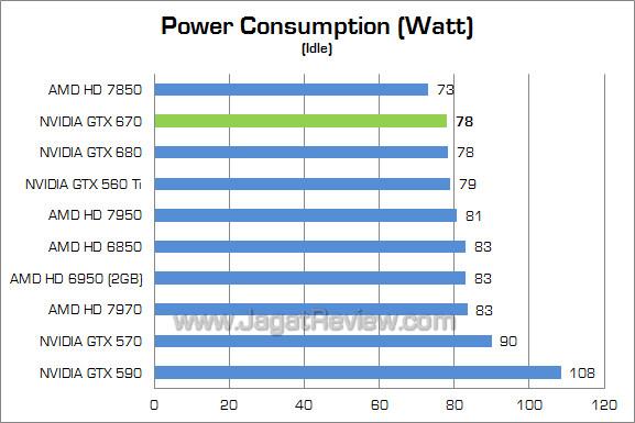 nvidia gtx 670 watt 02