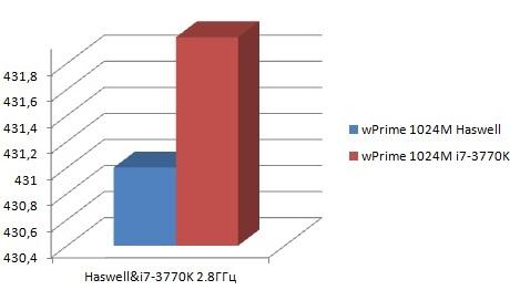 HaswellWprime1024M OCLab