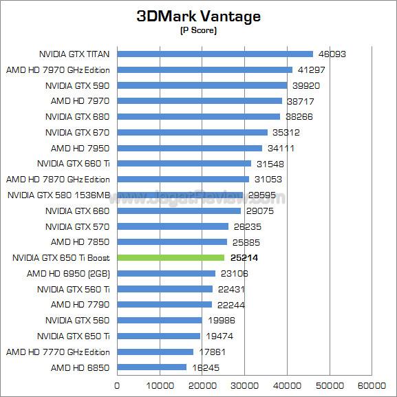 nvidia gtx 650 ti boost 3dmv 01