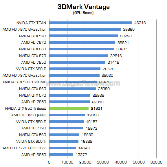 nvidia gtx 650 ti boost 3dmv 02