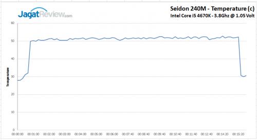 Seidon 240M Normal