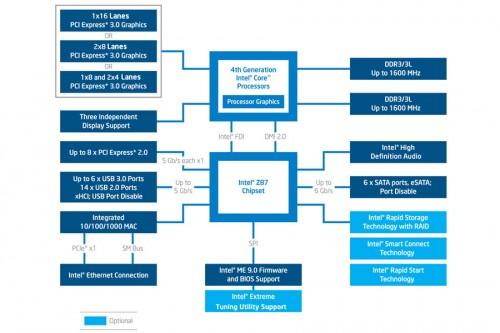 Intel Z87 ChipsetDiagram