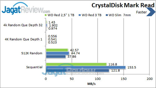 WD Red  2.5 inch - Crystal Disk Mark Read